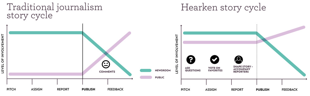 Traditional vs Hearken