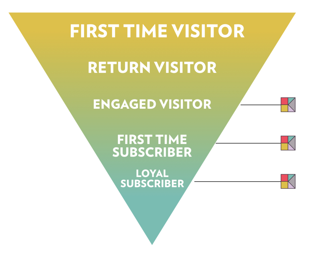 Digital Subscriber Hearken Funnel