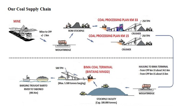supply chain of iron ore By supporting local procurement everybody wins local businesses allow us to have a resilient supply chain and, by doing business with these entities, we help the communities they're based in to grow.