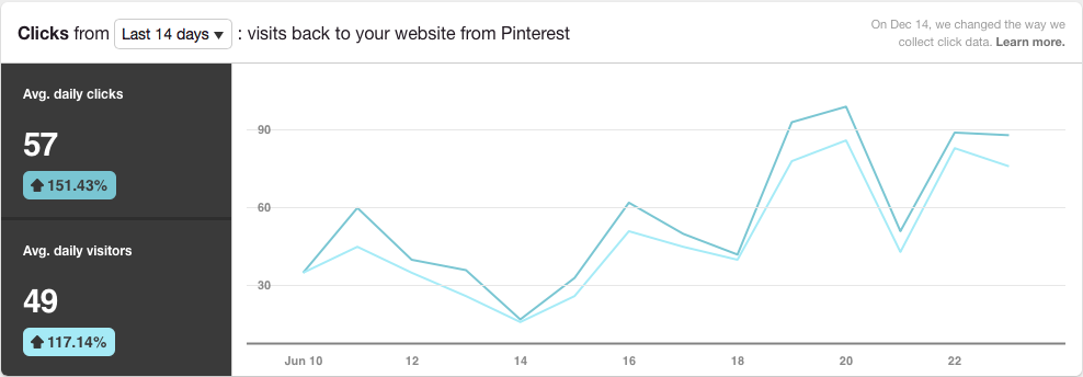 Think Creative Click Analytics from Pinterest