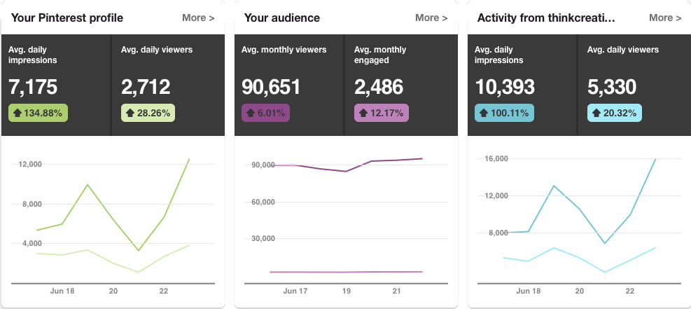Think Creative Pinterest Analytics