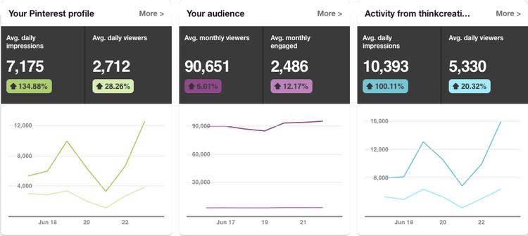 Think Creative Pinterest Analytics
