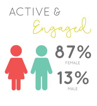Reader Demographics  |  Sex  |  Think Creative Collective
