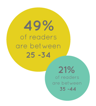 Reader Demographics  |  Age  |  Think Creative Collective