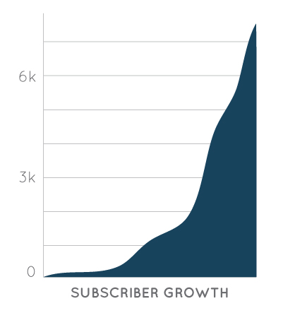Subscriber Growth  |  Think Creative Collective
