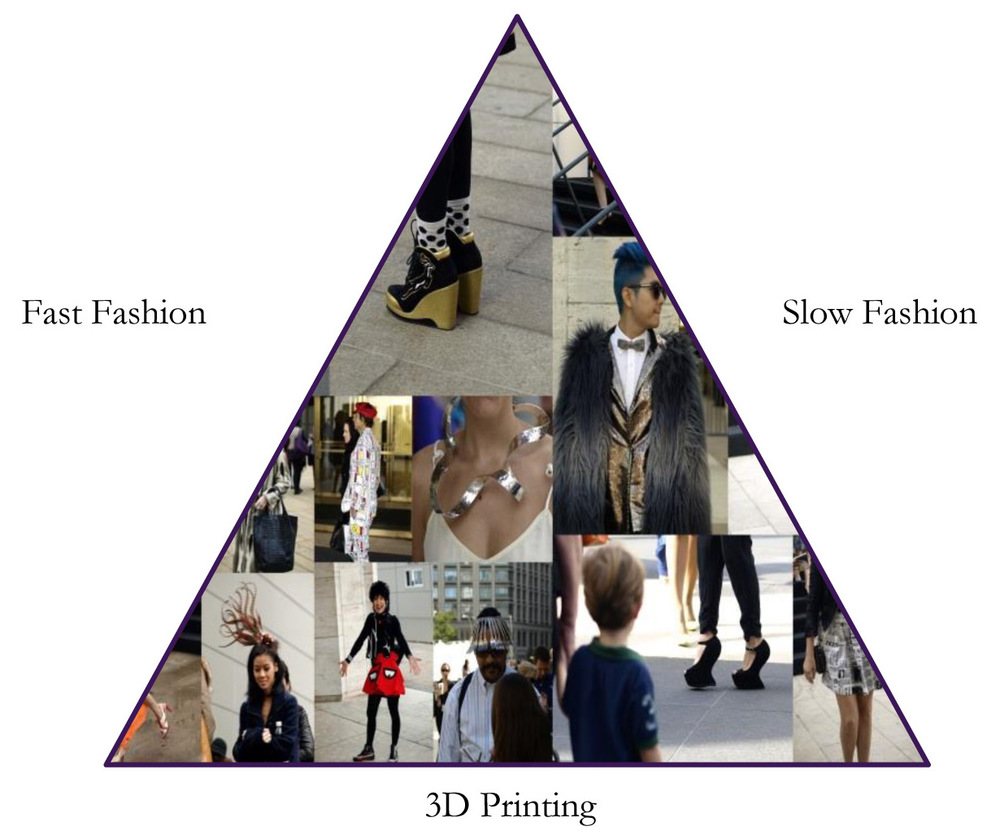 The future of fashion triangle.jpg