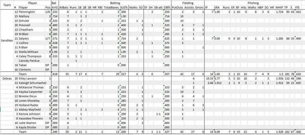 Sandites vs Claremore: Regional Stats (Both Games). (Click to enlarge)