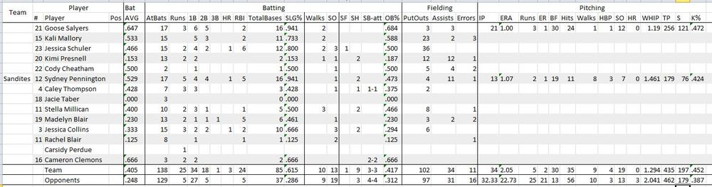 Overall Sandite stats at Regionals, Click to Enlarge