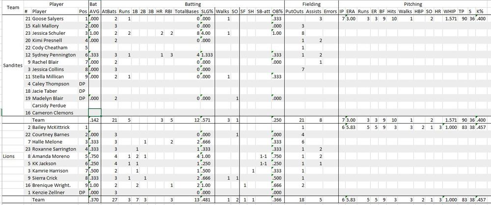 Game stats, click to enlarge.