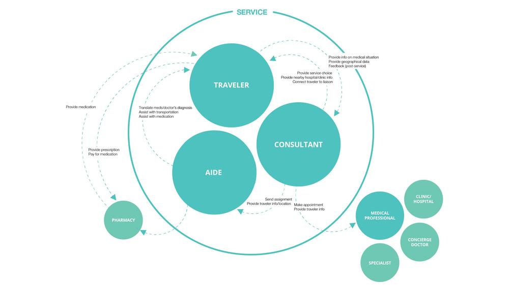 Stakeholder Diagram_AidAbroad.png