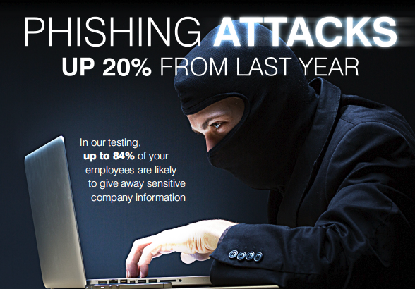 Phishing attacks aren't slowing down.  The rate and the sophistication are increasing.