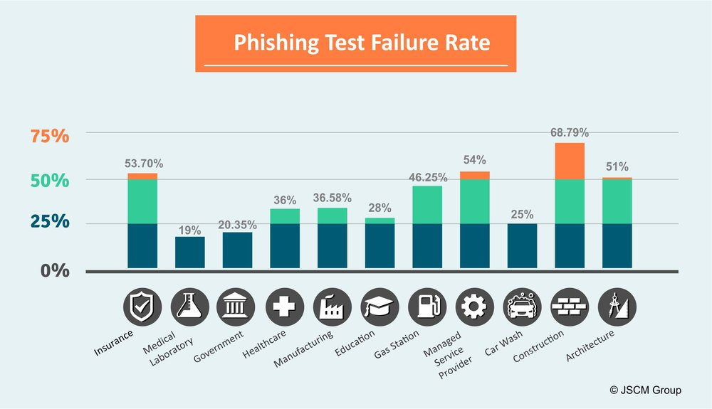 Industry Percentages that Fail Phishing Tests