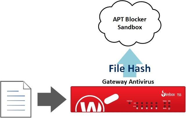 APT Blocker Sandbox graphic