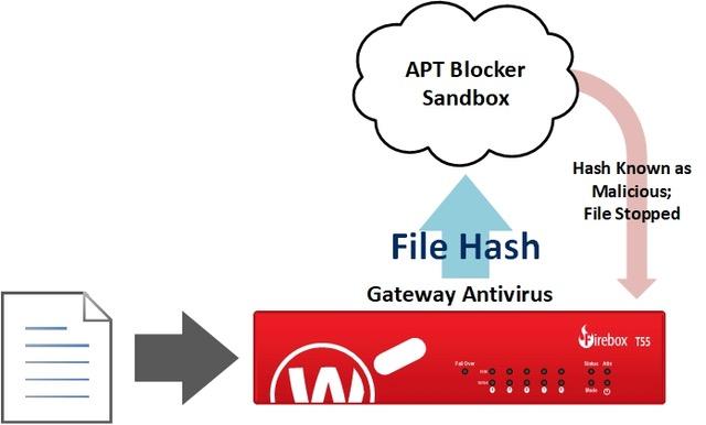 APT Blocker Sandbox Hash image