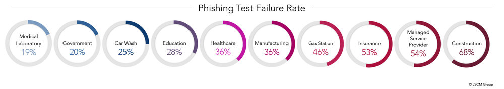 Phishing Test Failure Rate infographic