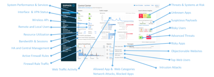 Sophos Releases SonicWall to XG Firewall Migration Tool — JSCM Group