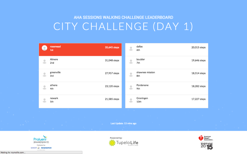 2015 AHA Walking Challenge Day 1 Results:  City Challenge