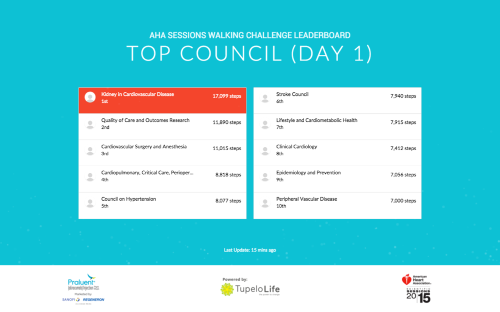 2015 AHA Walking Challenge Day 1 Results: Top Council