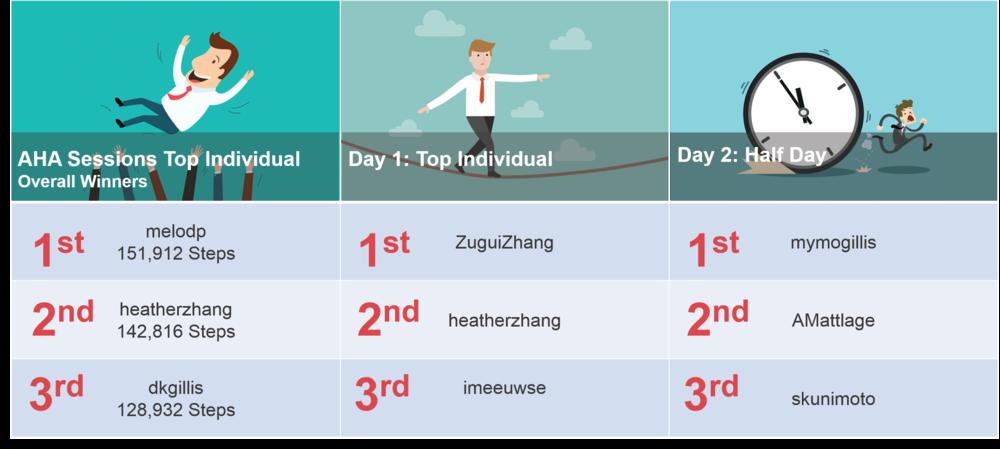 Individual challenge winners - 2105 AHA Walking Challenge