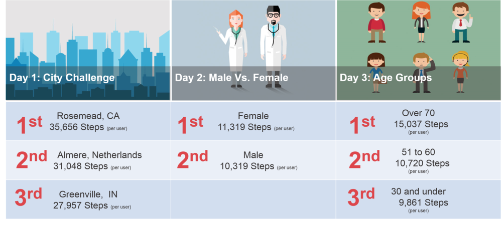 2015 AHA Walking Challenge - City Challenge, Male Vs. Female, Age Groups