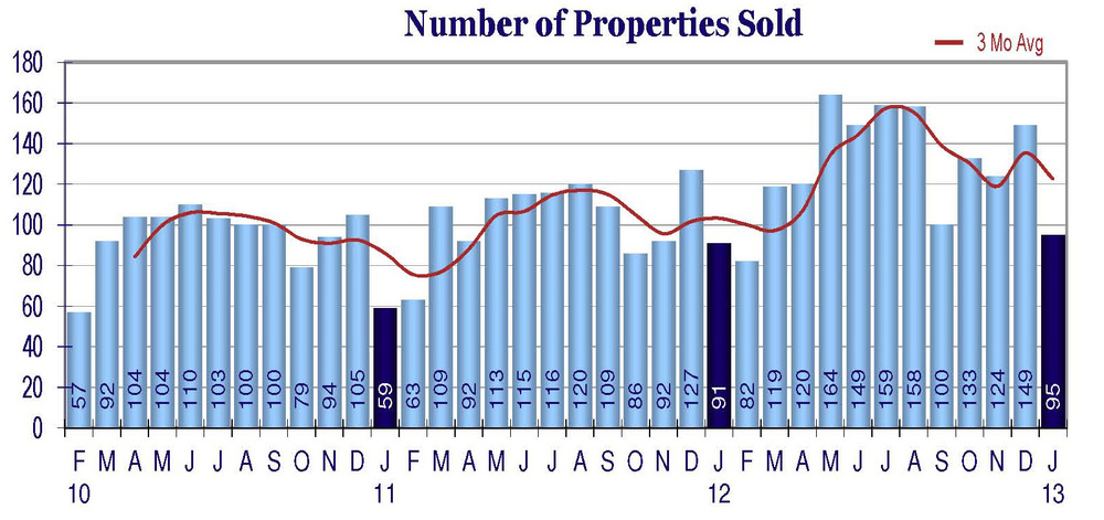 Jan-2013-Properties-sold
