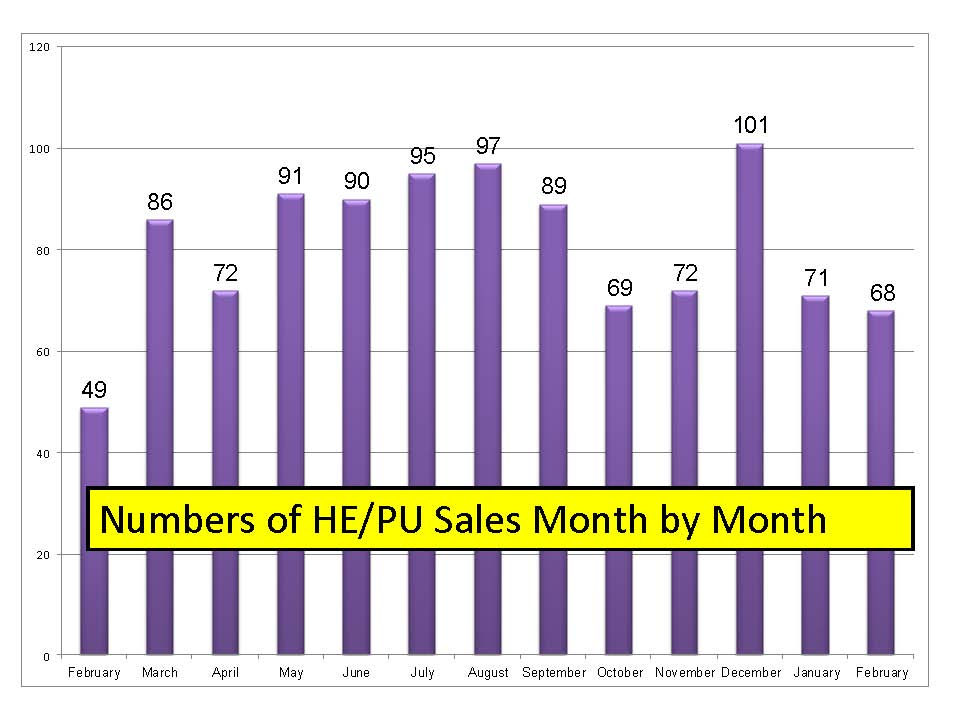 Monthly-sale-comparison