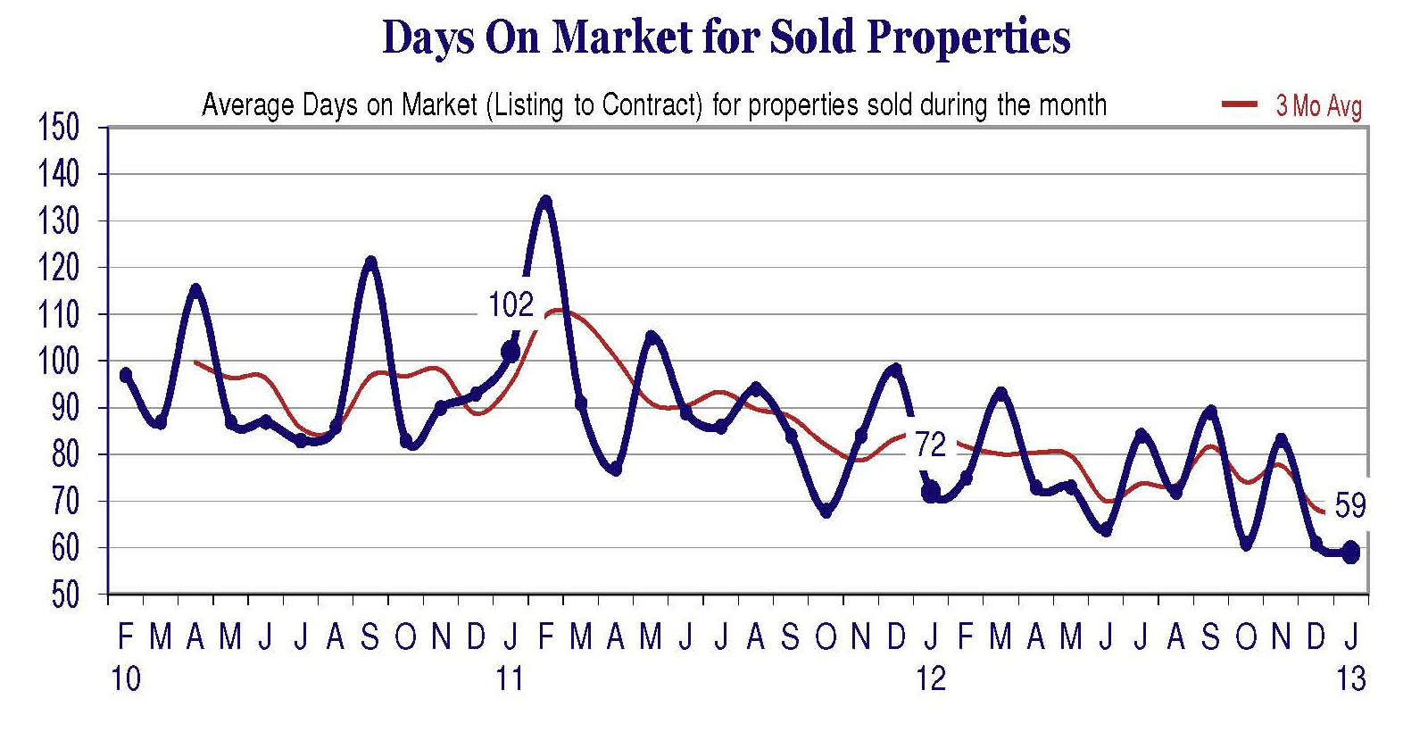 Jan-2013-Days-on-market1