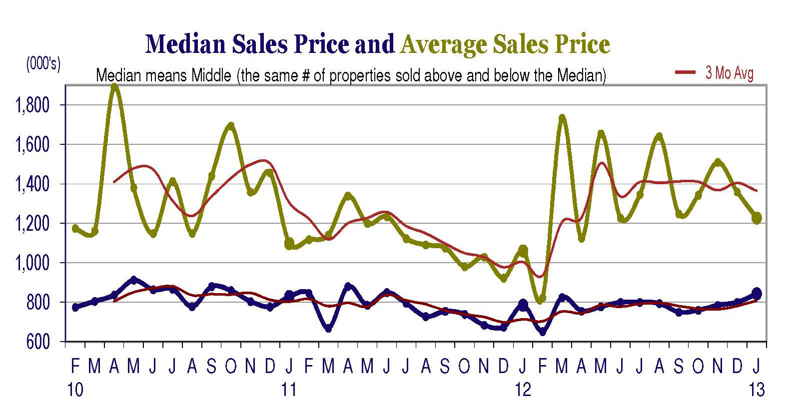 Jan-2013-median-sales-to-average-sales