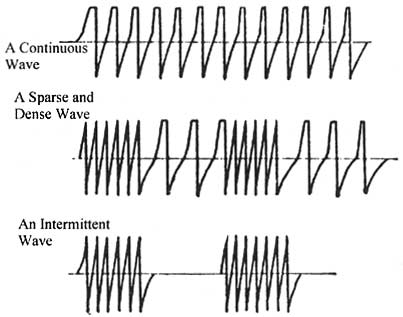 Figure 2:  Samples of wave forms produced by electro-acupuncture devices.