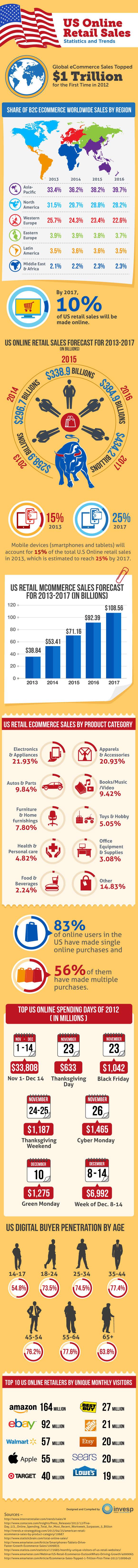 us-online-retail-sales