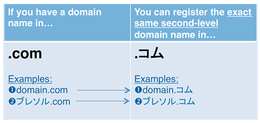 global-domains.png