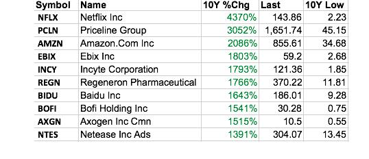 10-best-stocks.jpg