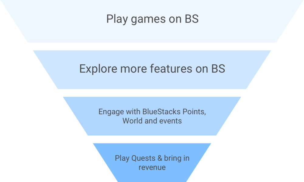 user funnel.png