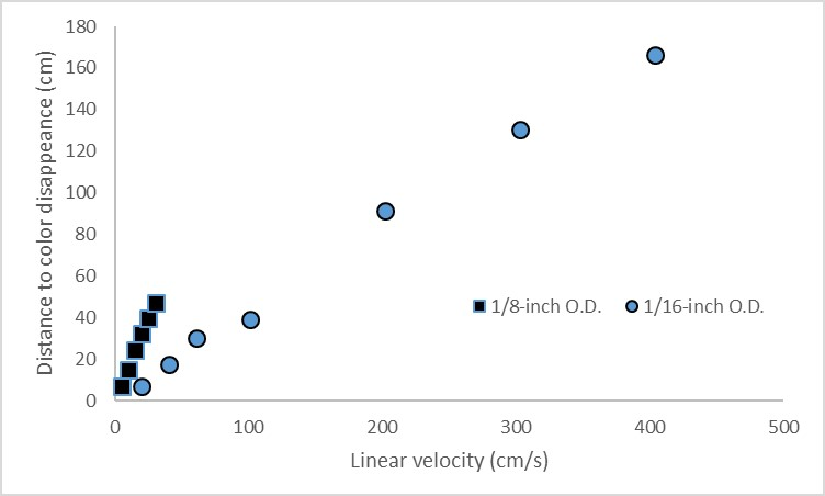 Figure 3  Mixing distance versus linear velocity