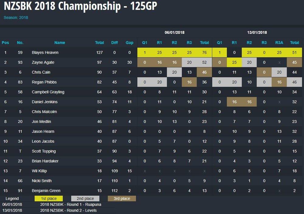NZSBK18 championship points R2.JPG