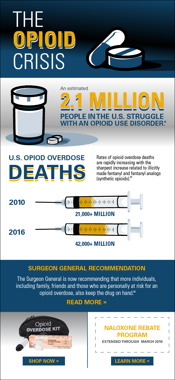Sarnova Opioid email  Designed in Illustrator, InDesign
