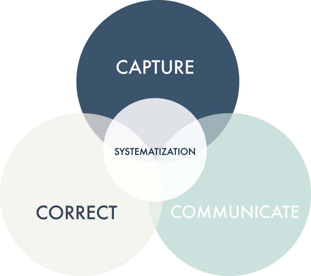 3Cs-Systematization