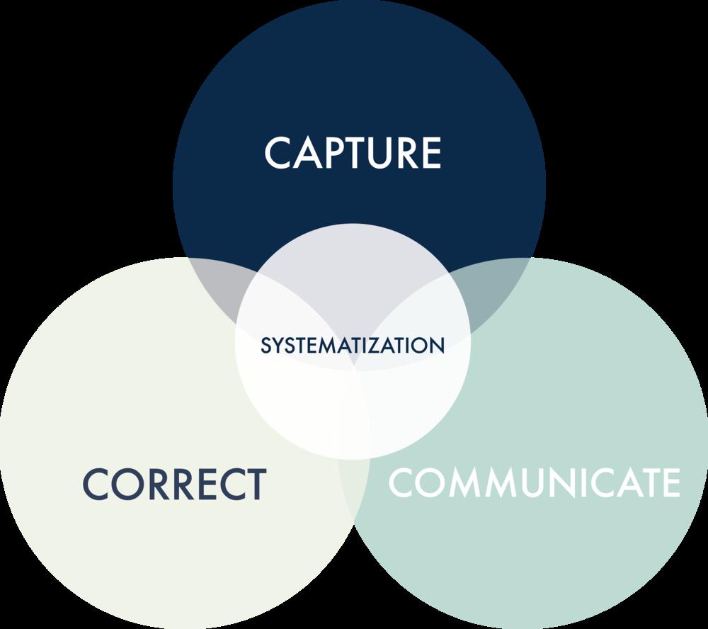 3Cs-Systematization