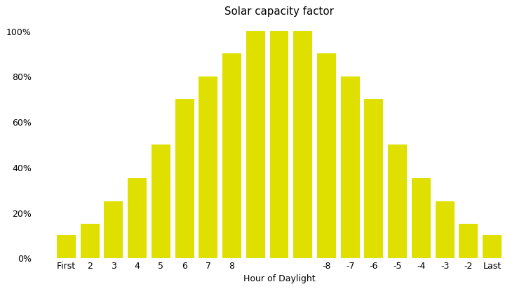 Figure 2. Solar capacity factors by hour of daylight.