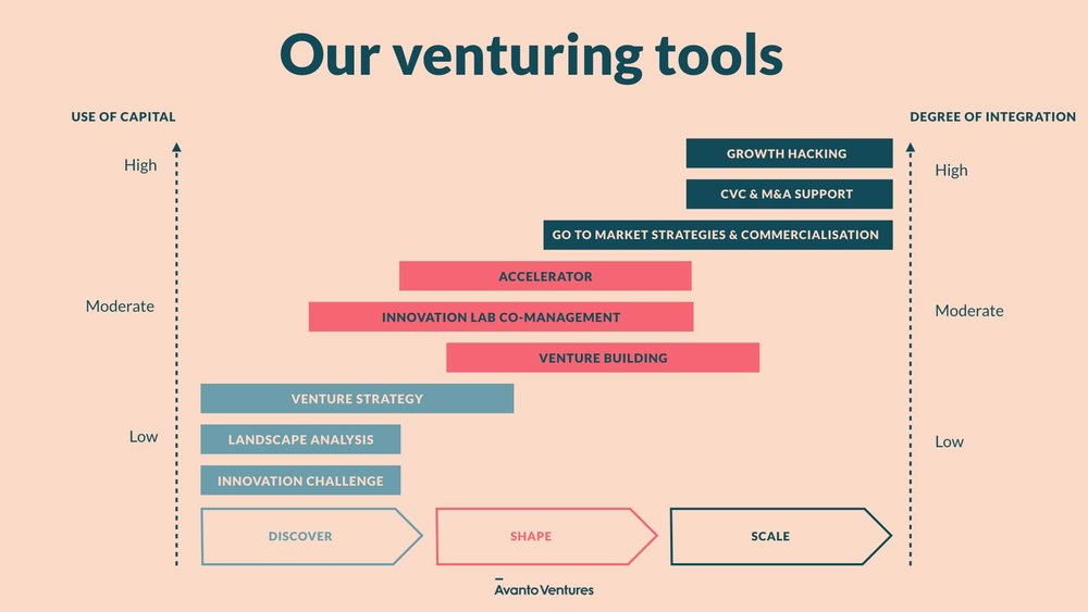 Avanto_Venturing_Corporate_Venturing.jpg