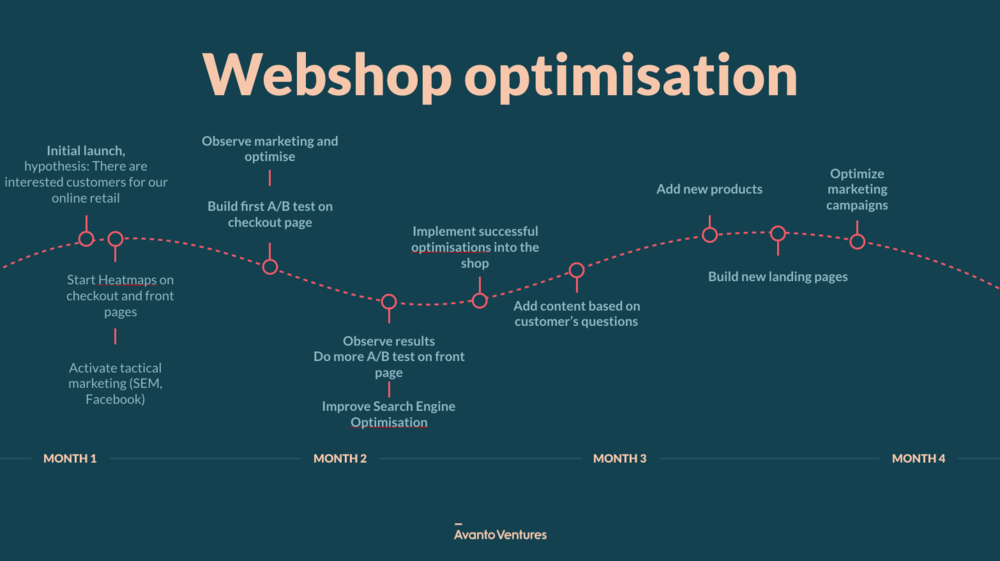 Webshop_optimisation_Avanto.png