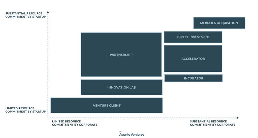Corporate-startup collaboration and resource commitment