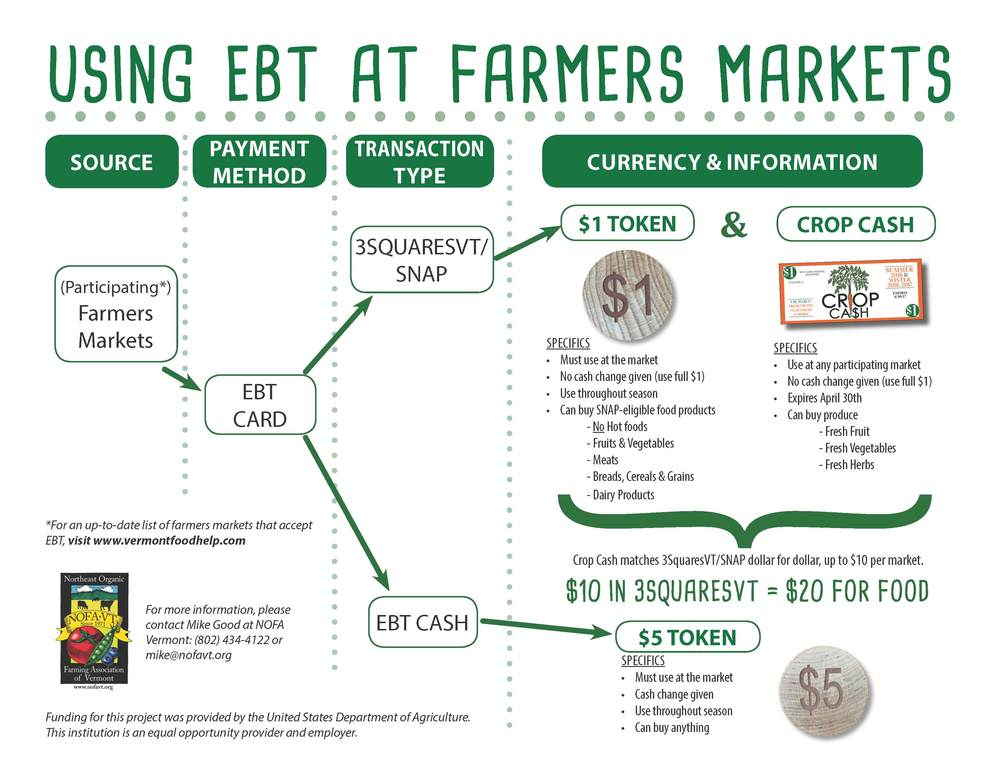 Using EBT benefits at the market. Click above image to enlarge