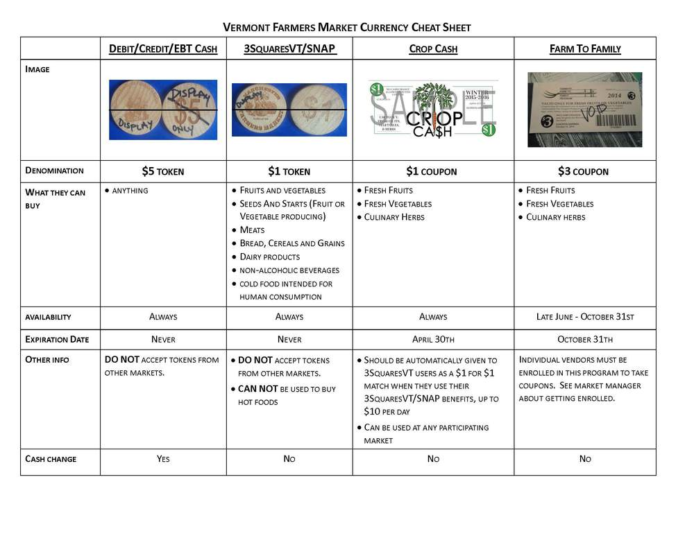 Coupons and Tokens Chart. Click above image to enlarge