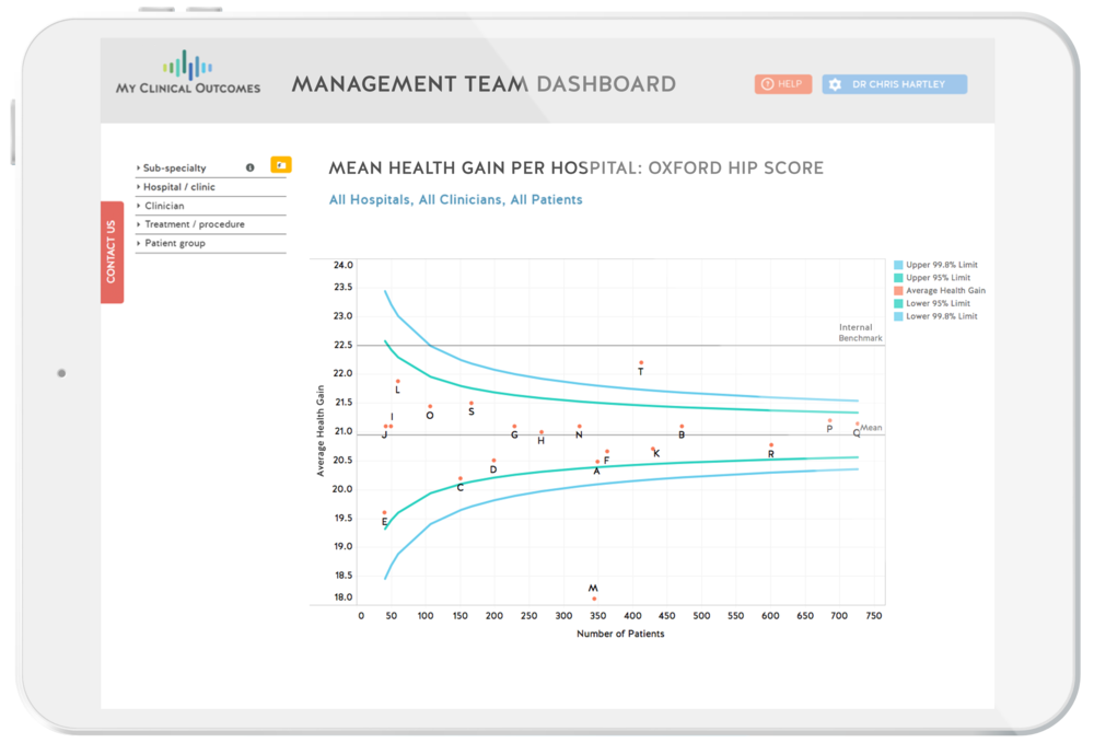 Value-Based Health Care - Management Dashboard