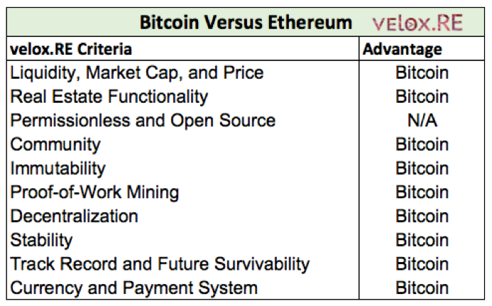 Bitcoin Versus Ethereum - velox.RE