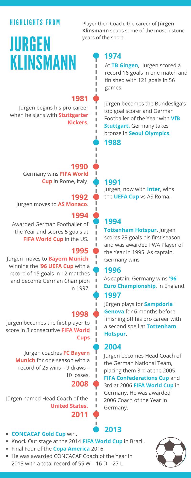 Highlights from Jürgen Klinsmann.png
