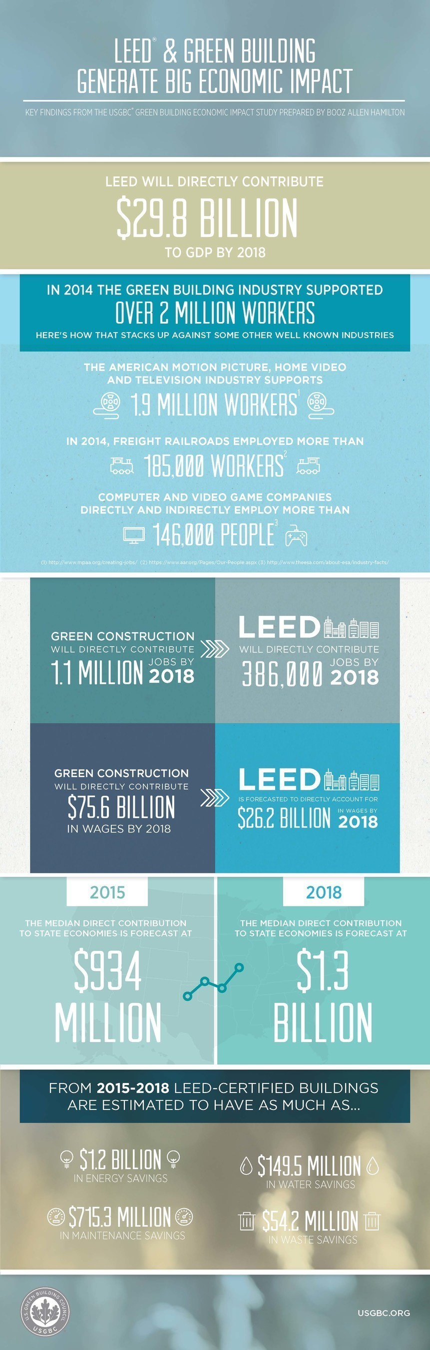 impact of green building construction