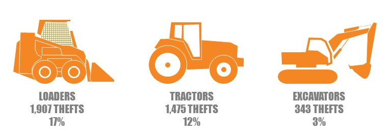 equipment theft by type