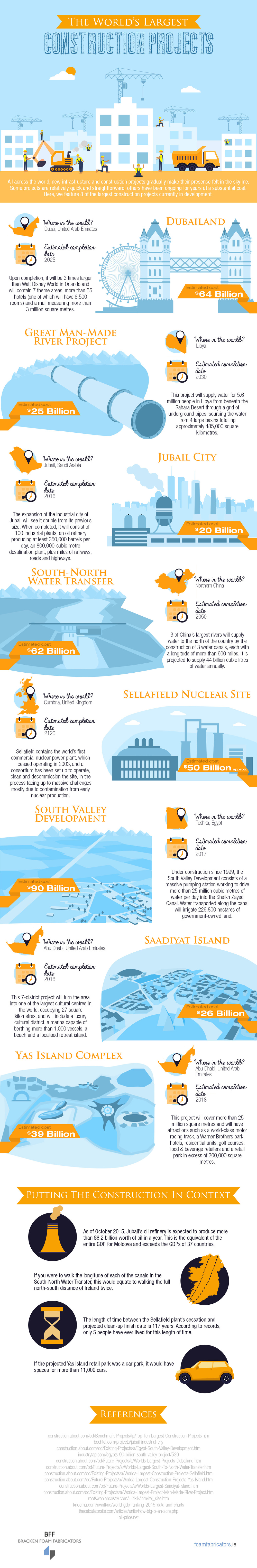worlds largest construction projects infographic